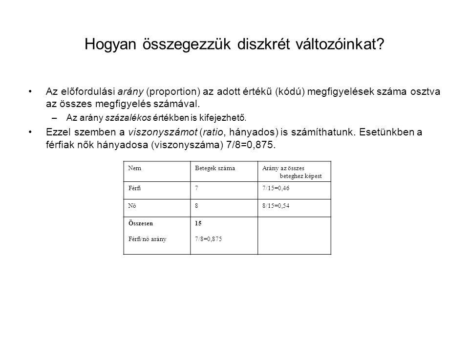Valódi pozitívok Ál pozitívok VáltozóTerület (AUC)Standard hiba*Szignifikancia**95%-os konfidencia intervallum Alsó határFelső határ NT-proBNP0,7620,047<0,00010,6710,853 Szérum kálium0,5460,0540,4150,4410,651