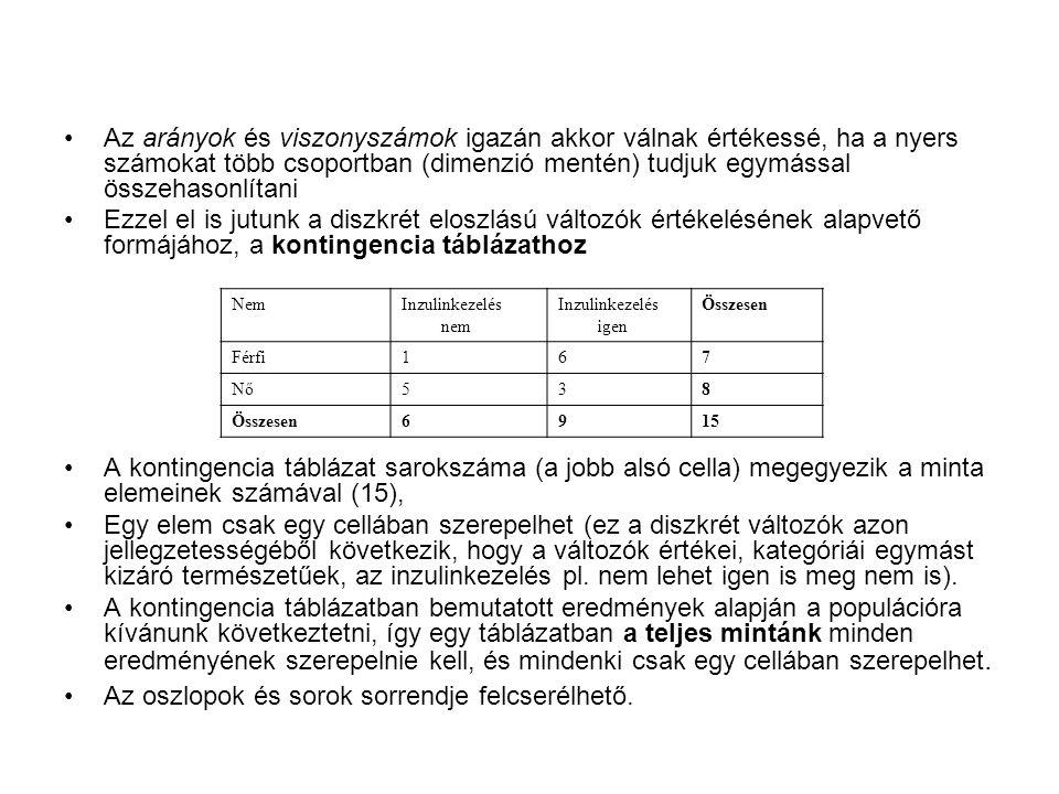 Összefoglalás Diszkrét vagy diszkrétté alakított változóink bemutatásának és értékelésének módja kontingencia táblázat Az alkalmazandó teszt a Chi-négyzet próba (vagy Fisher's exact teszt) Az egyes értékek előfordulását hányadosokkal, arányszámokkal lehet bemutatni A hányadosok és arányszámok összehasonlításában segítenek az esélyhányados és relatív rizikó fogalmak Dichotomizálás, ROC analízis A témával kapcsolatos további (ma nem említett) területek: adjusztált ráták, incidencia, prevalencia