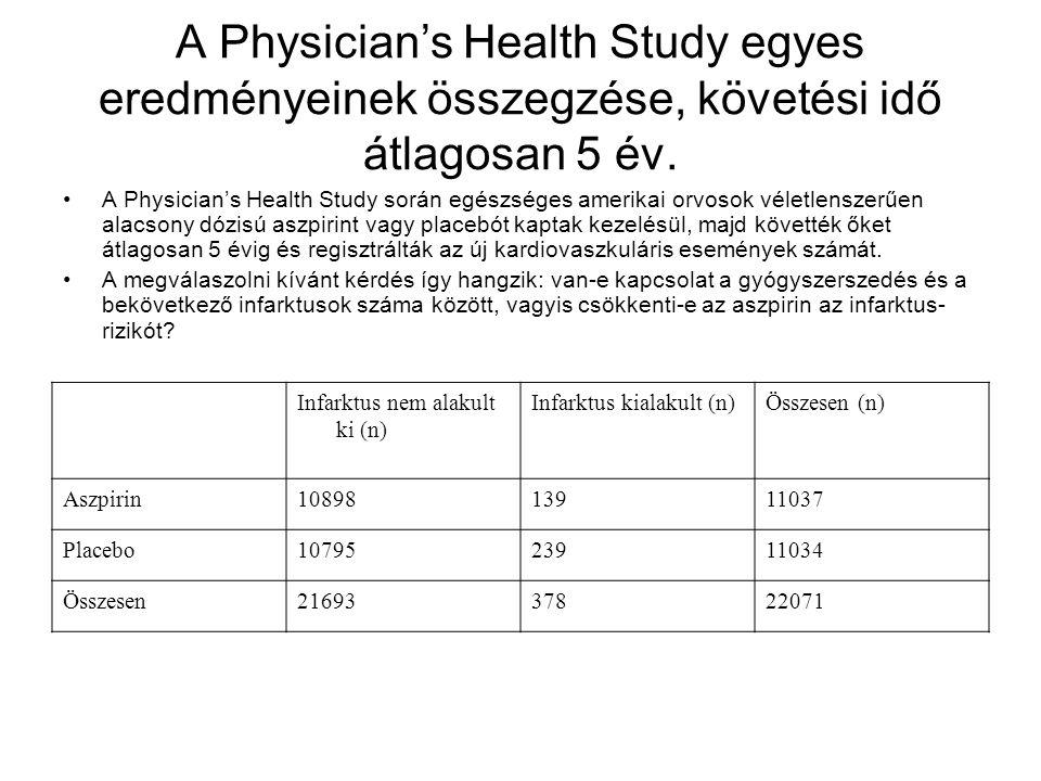 A Physician's Health Study egyes eredményeinek összegzése, követési idő átlagosan 5 év. A Physician's Health Study során egészséges amerikai orvosok v