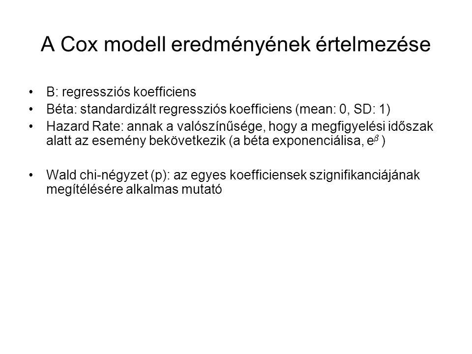 A Cox modell eredményének értelmezése B: regressziós koefficiens Béta: standardizált regressziós koefficiens (mean: 0, SD: 1) Hazard Rate: annak a valószínűsége, hogy a megfigyelési időszak alatt az esemény bekövetkezik (a béta exponenciálisa, e  ) Wald chi-négyzet (p): az egyes koefficiensek szignifikanciájának megítélésére alkalmas mutató