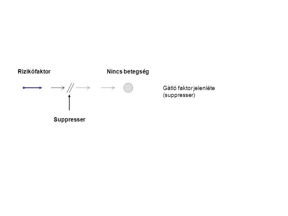 Gátló faktor jelenléte (suppresser) Rizikófaktor Nincs betegség Suppresser
