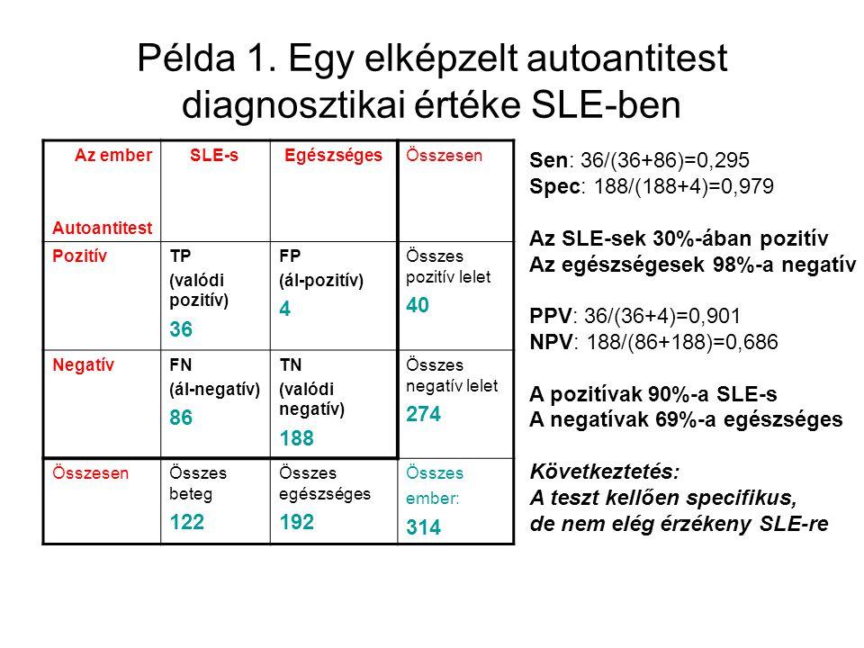 Példa 1. Egy elképzelt autoantitest diagnosztikai értéke SLE-ben Az ember Autoantitest SLE-sEgészségesÖsszesen PozitívTP (valódi pozitív) 36 FP (ál-po
