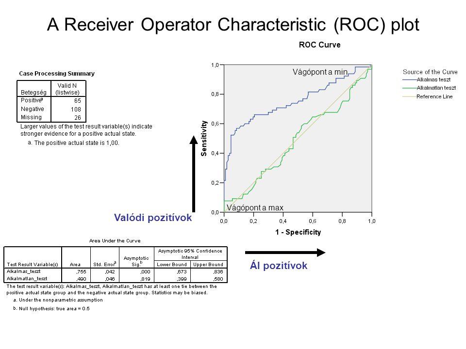 A Receiver Operator Characteristic (ROC) plot Valódi pozitívok Ál pozitívok Vágópont a min Vágópont a max
