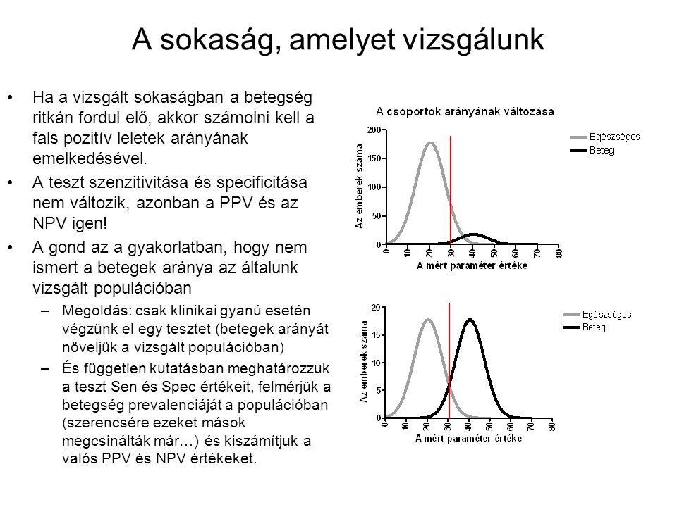A sokaság, amelyet vizsgálunk Ha a vizsgált sokaságban a betegség ritkán fordul elő, akkor számolni kell a fals pozitív leletek arányának emelkedéséve