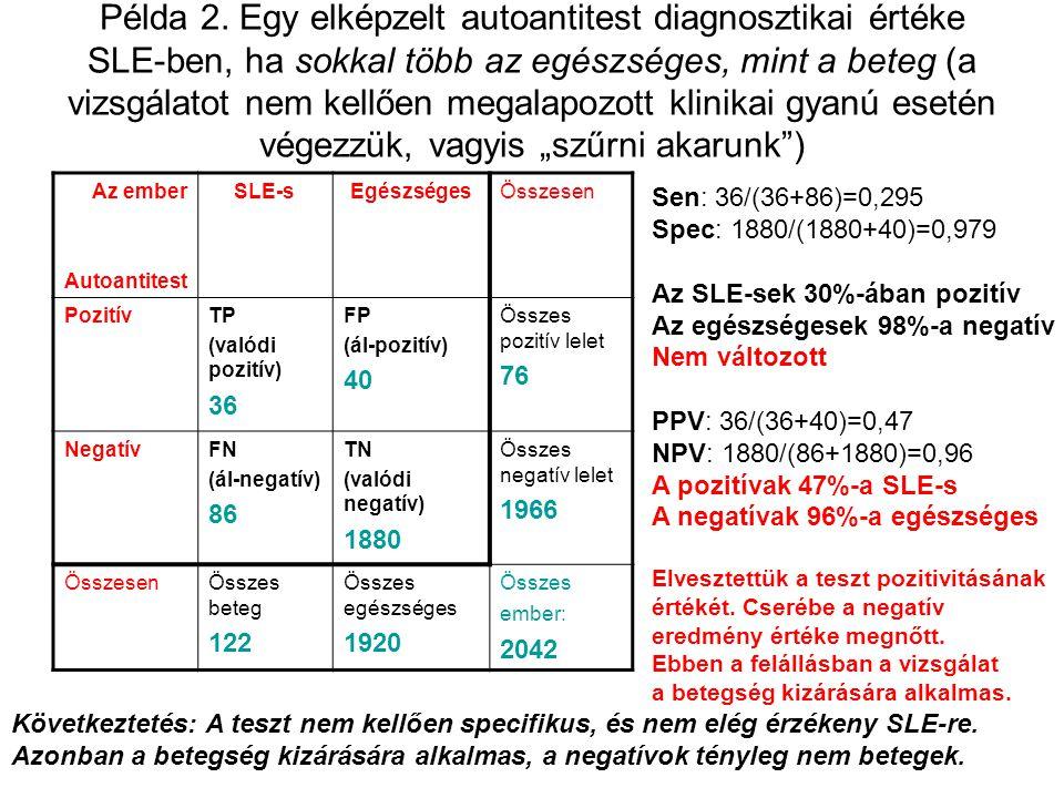 Példa 2. Egy elképzelt autoantitest diagnosztikai értéke SLE-ben, ha sokkal több az egészséges, mint a beteg (a vizsgálatot nem kellően megalapozott k