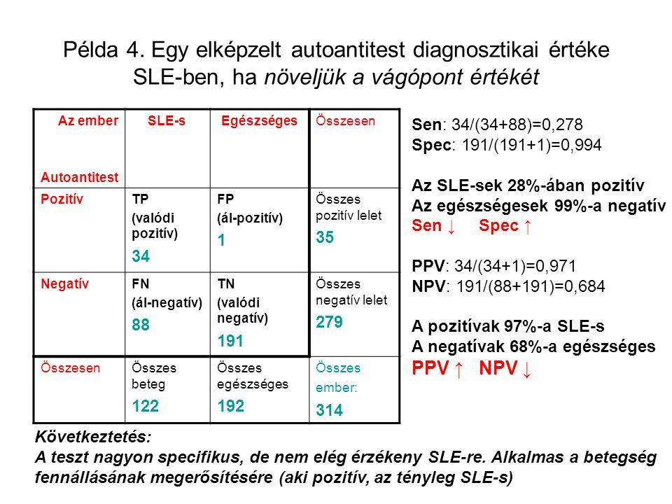 Példa 4. Egy elképzelt autoantitest diagnosztikai értéke SLE-ben, ha növeljük a vágópont értékét Az ember Autoantitest SLE-sEgészségesÖsszesen Pozitív