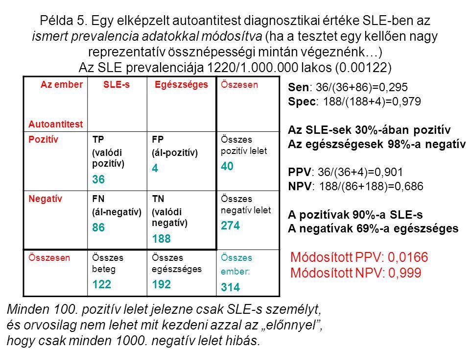 Példa 5. Egy elképzelt autoantitest diagnosztikai értéke SLE-ben az ismert prevalencia adatokkal módosítva (ha a tesztet egy kellően nagy reprezentatí