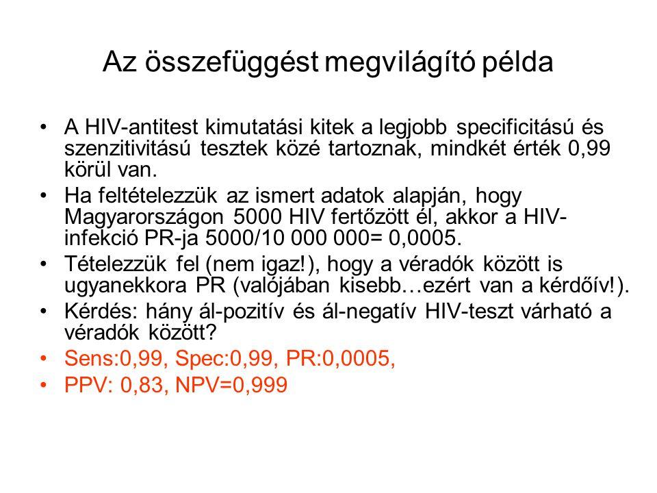 Az összefüggést megvilágító példa A HIV-antitest kimutatási kitek a legjobb specificitású és szenzitivitású tesztek közé tartoznak, mindkét érték 0,99