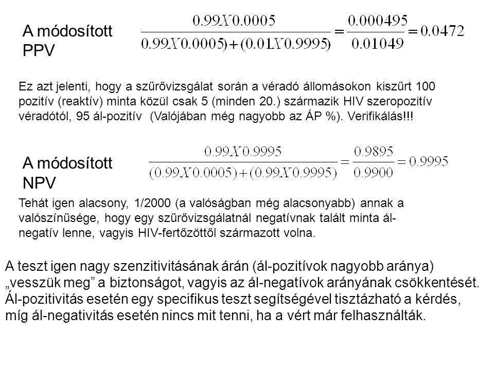 Ez azt jelenti, hogy a szűrővizsgálat során a véradó állomásokon kiszűrt 100 pozitív (reaktív) minta közül csak 5 (minden 20.) származik HIV szeropozi