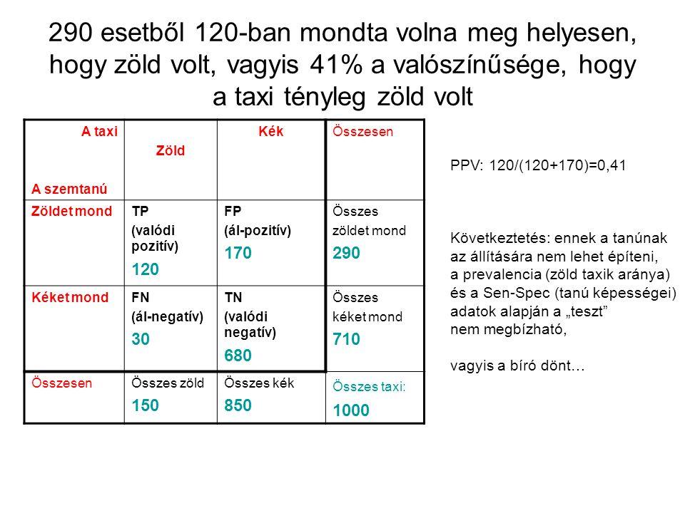 290 esetből 120-ban mondta volna meg helyesen, hogy zöld volt, vagyis 41% a valószínűsége, hogy a taxi tényleg zöld volt A taxi A szemtanú Zöld KékÖss