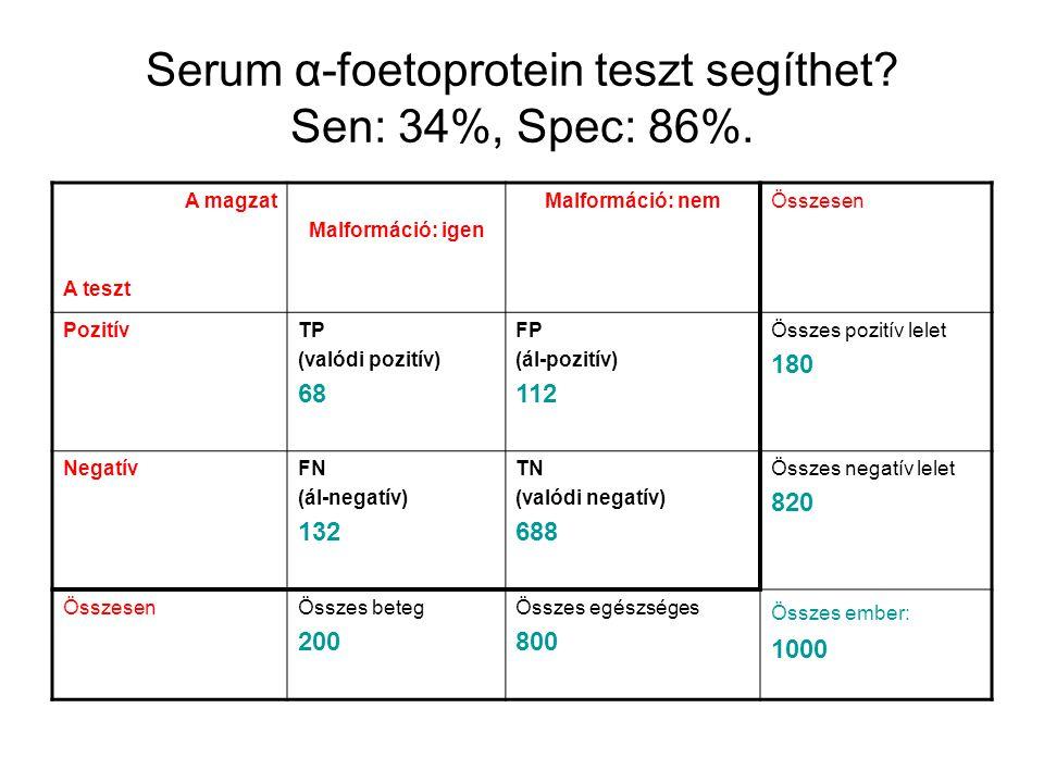 Serum α-foetoprotein teszt segíthet? Sen: 34%, Spec: 86%. A magzat A teszt Malformáció: igen Malformáció: nemÖsszesen PozitívTP (valódi pozitív) 68 FP