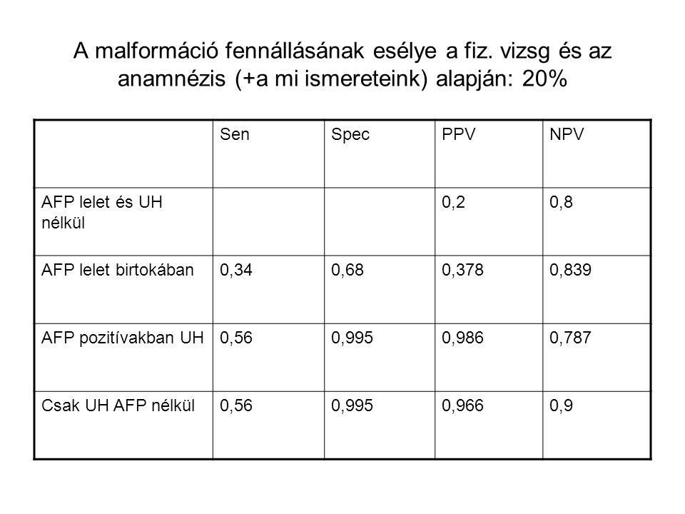 A malformáció fennállásának esélye a fiz. vizsg és az anamnézis (+a mi ismereteink) alapján: 20% SenSpecPPVNPV AFP lelet és UH nélkül 0,20,8 AFP lelet