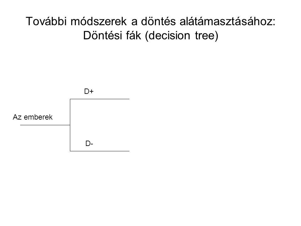 További módszerek a döntés alátámasztásához: Döntési fák (decision tree) Az emberek D+ D-