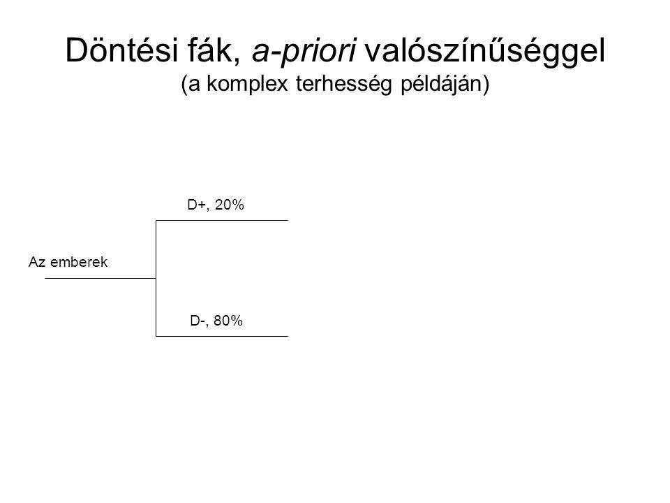 Döntési fák, a-priori valószínűséggel (a komplex terhesség példáján) Az emberek D+, 20% D-, 80%