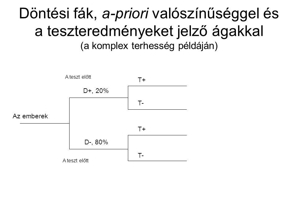 Döntési fák, a-priori valószínűséggel és a teszteredményeket jelző ágakkal (a komplex terhesség példáján) Az emberek D+, 20% D-, 80% T+ T- T+ T- A tes