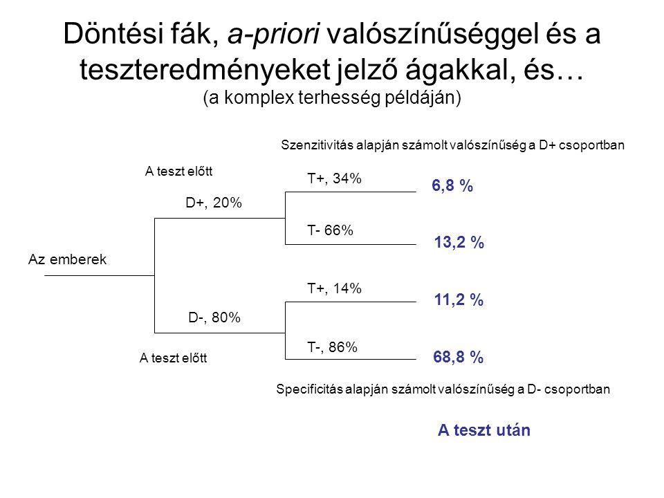 Döntési fák, a-priori valószínűséggel és a teszteredményeket jelző ágakkal, és… (a komplex terhesség példáján) Az emberek D+, 20% D-, 80% T+, 34% T- 6