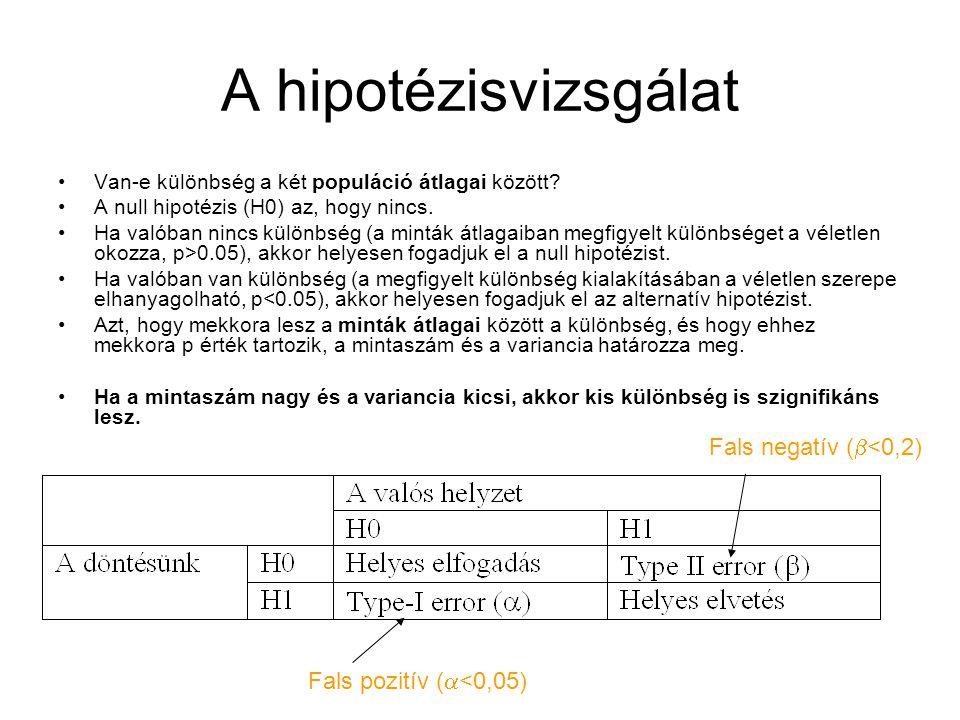 A hipotézisvizsgálat Van-e különbség a két populáció átlagai között? A null hipotézis (H0) az, hogy nincs. Ha valóban nincs különbség (a minták átlaga