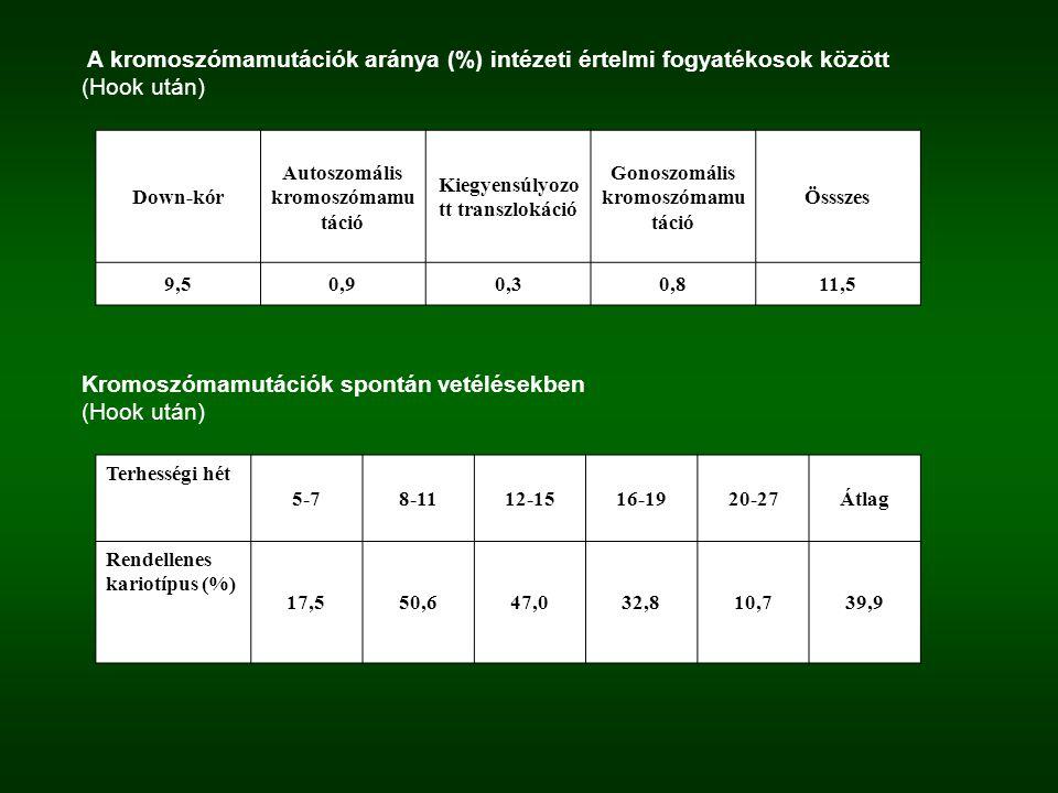 A kromoszómamutációk aránya (%) intézeti értelmi fogyatékosok között (Hook után) Down-kór Autoszomális kromoszómamu táció Kiegyensúlyozo tt transzloká
