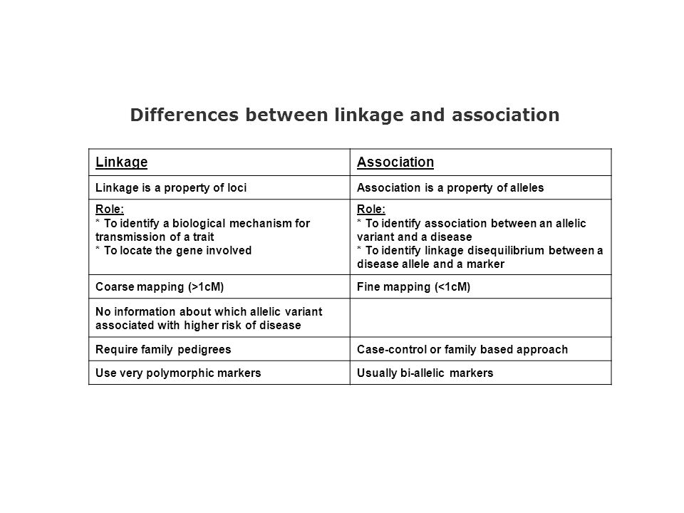LinkageAssociation Linkage is a property of lociAssociation is a property of alleles Role: * To identify a biological mechanism for transmission of a