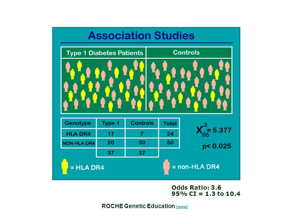 ROCHE Genetic Education (www) (www) Odds Ratio: 3.6 95% CI = 1.3 to 10.4