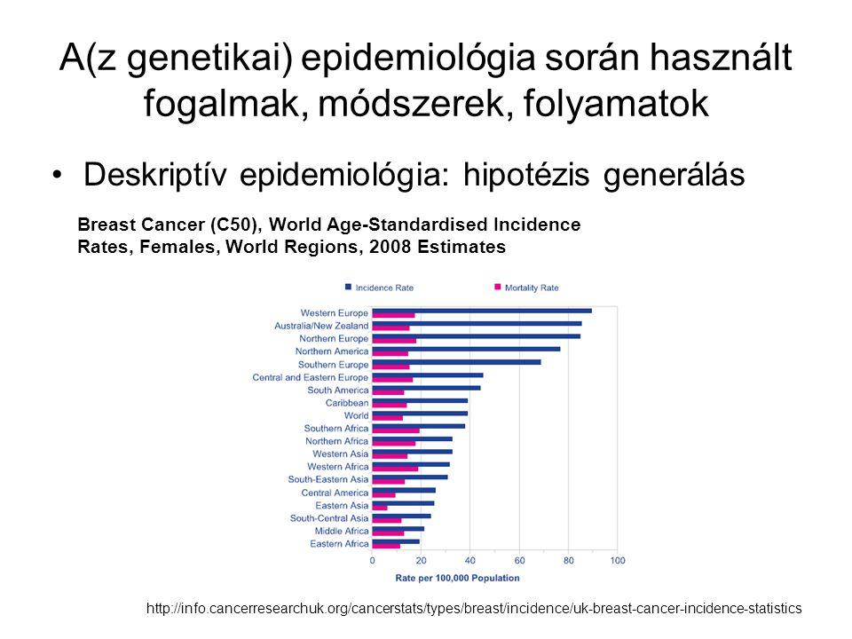 Hipotézis generálás genetikai epidemiológiai adatokkal Nemzetközi variabilitás a fenotípusban –Életkorra illesztett incidencia és prevalencia adatok Migrációs vizsgálatok –Környezeti és genetikai meghatározottság közötti különbségtételre ad lehetőséget Rasszok, etnikumok és szocio-ökonomikus csoportok közötti különbségek elemzése Admixture vizisgálatok (beházasodás) Nemi különbségek –X és Y kromoszómához kötött betegségek, hormonális hatások, környezeti-viselkedési hatások Életkor hatása –Családi halmozódású betegségforma általában hamarabb kezdődik, mint a sporadikus (pl.