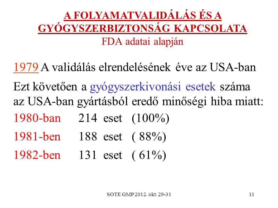 SOTE GMP 2012. okt. 29-3111 A FOLYAMATVALIDÁLÁS ÉS A GYÓGYSZERBIZTONSÁG KAPCSOLATA FDA adatai alapján 1979 A validálás elrendelésének éve az USA-ban E