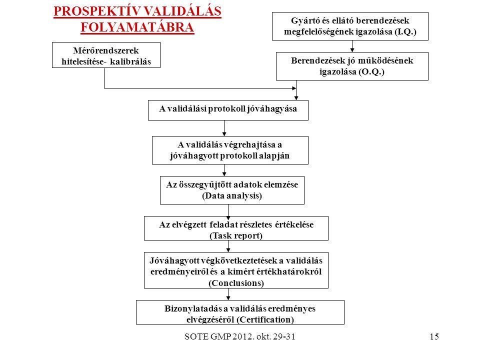 SOTE GMP 2012. okt. 29-3115 Mérőrendszerek hitelesítése- kalibrálás Gyártó és ellátó berendezések megfelelőségének igazolása (I.Q.) Berendezések jó mű