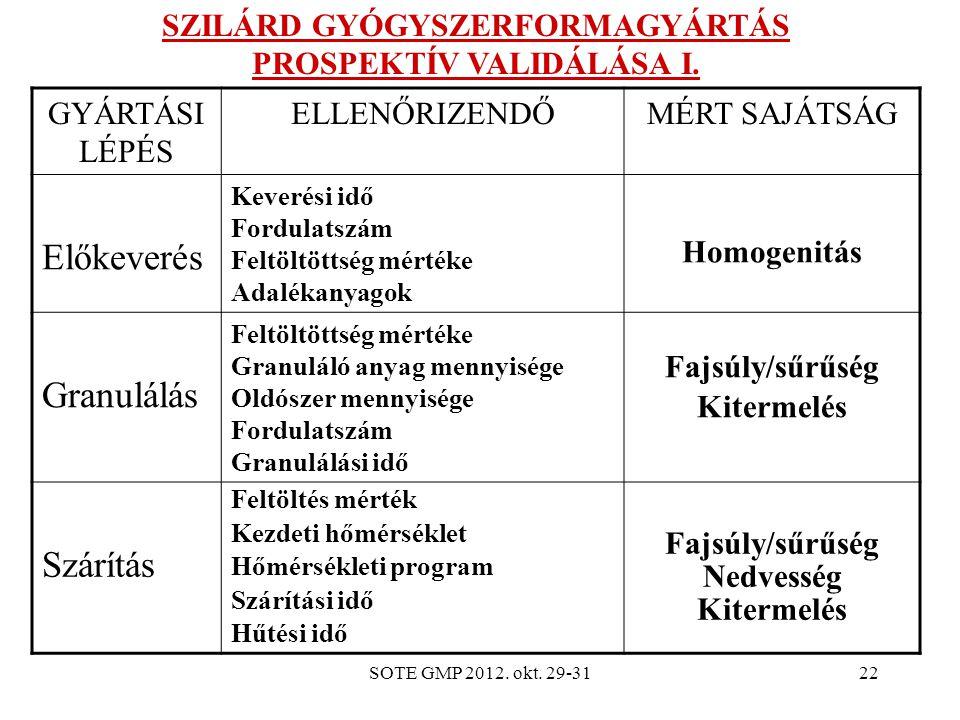 SOTE GMP 2012.okt. 29-3122 SZILÁRD GYÓGYSZERFORMAGYÁRTÁS PROSPEKTÍV VALIDÁLÁSA I.