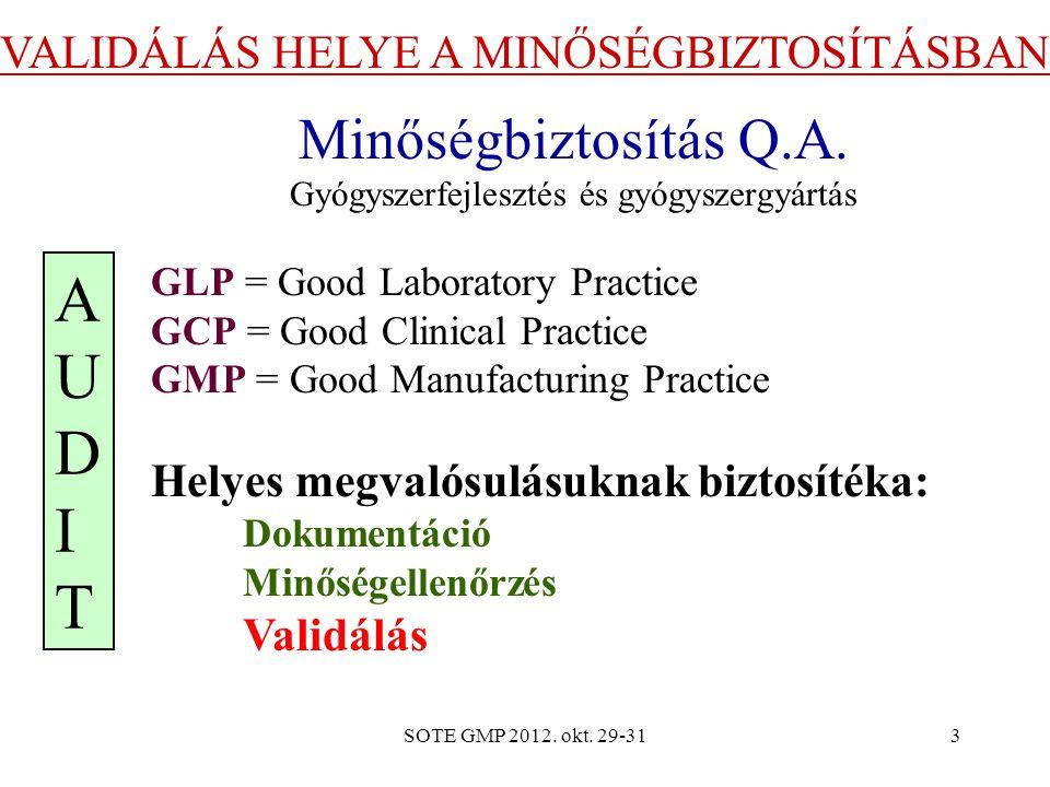 SOTE GMP 2012. okt. 29-313 VALIDÁLÁS HELYE A MINŐSÉGBIZTOSÍTÁSBAN Minőségbiztosítás Q.A. Gyógyszerfejlesztés és gyógyszergyártás GLP = Good Laboratory