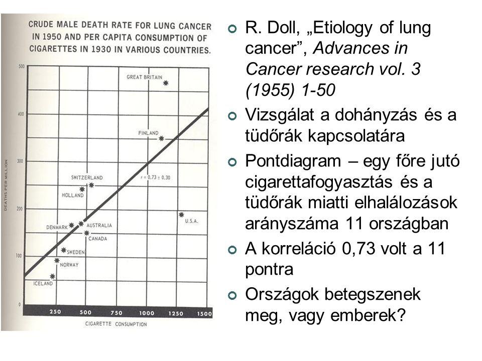"""R. Doll, """"Etiology of lung cancer"""", Advances in Cancer research vol. 3 (1955) 1-50 Vizsgálat a dohányzás és a tüdőrák kapcsolatára Pontdiagram – egy f"""