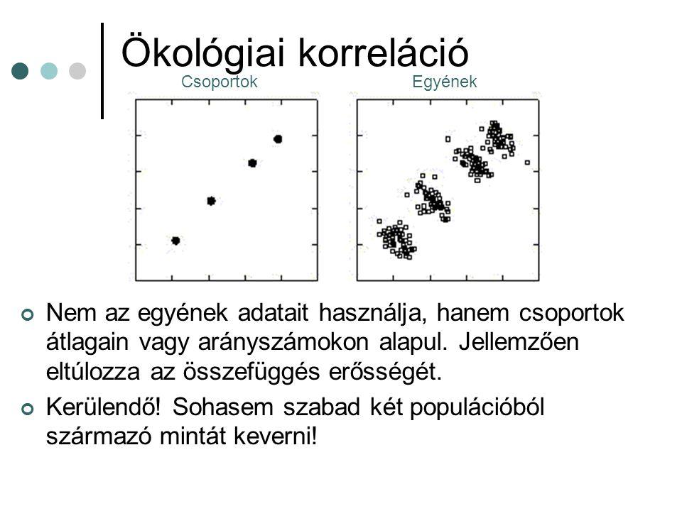 Ökológiai korreláció Nem az egyének adatait használja, hanem csoportok átlagain vagy arányszámokon alapul. Jellemzően eltúlozza az összefüggés erősség
