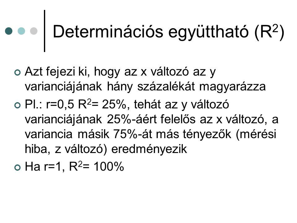 Determinációs együttható (R 2 ) Azt fejezi ki, hogy az x változó az y varianciájának hány százalékát magyarázza Pl.: r=0,5 R 2 = 25%, tehát az y válto