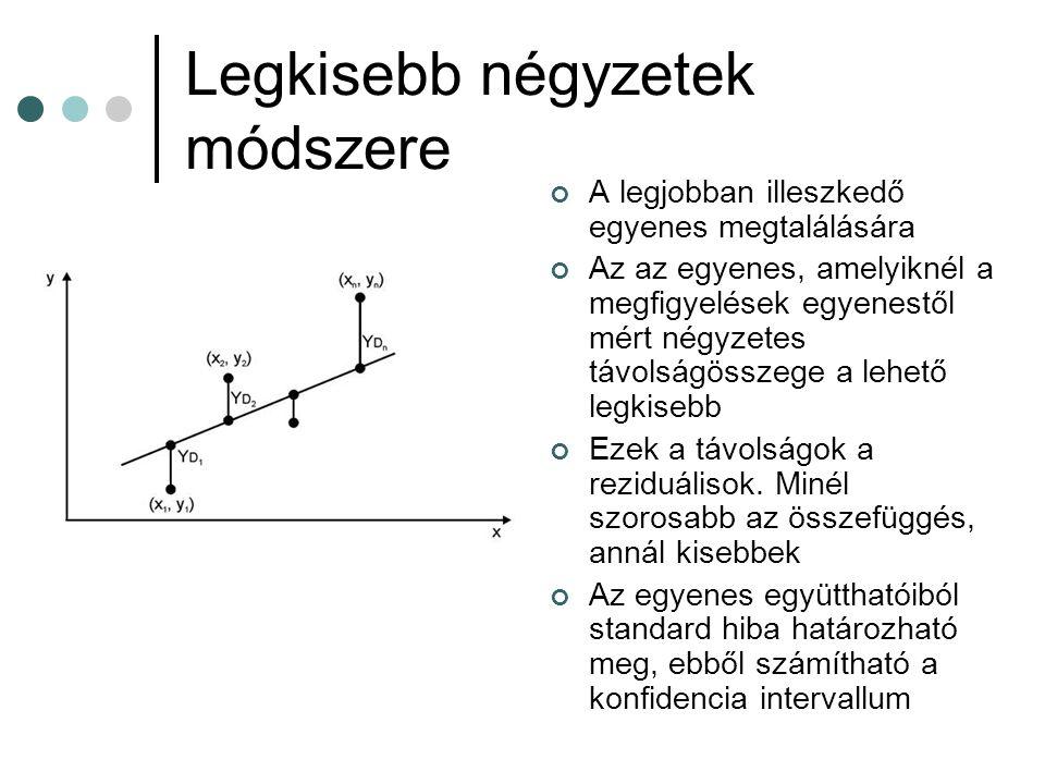 Legkisebb négyzetek módszere A legjobban illeszkedő egyenes megtalálására Az az egyenes, amelyiknél a megfigyelések egyenestől mért négyzetes távolság
