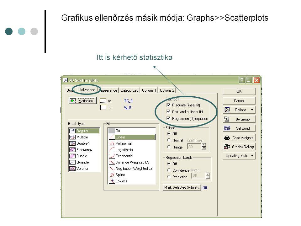 Grafikus ellenőrzés másik módja: Graphs>>Scatterplots Itt is kérhető statisztika