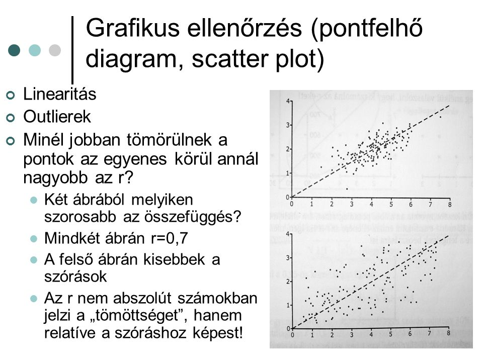 Grafikus ellenőrzés (pontfelhő diagram, scatter plot) Linearitás Outlierek Minél jobban tömörülnek a pontok az egyenes körül annál nagyobb az r? Két á
