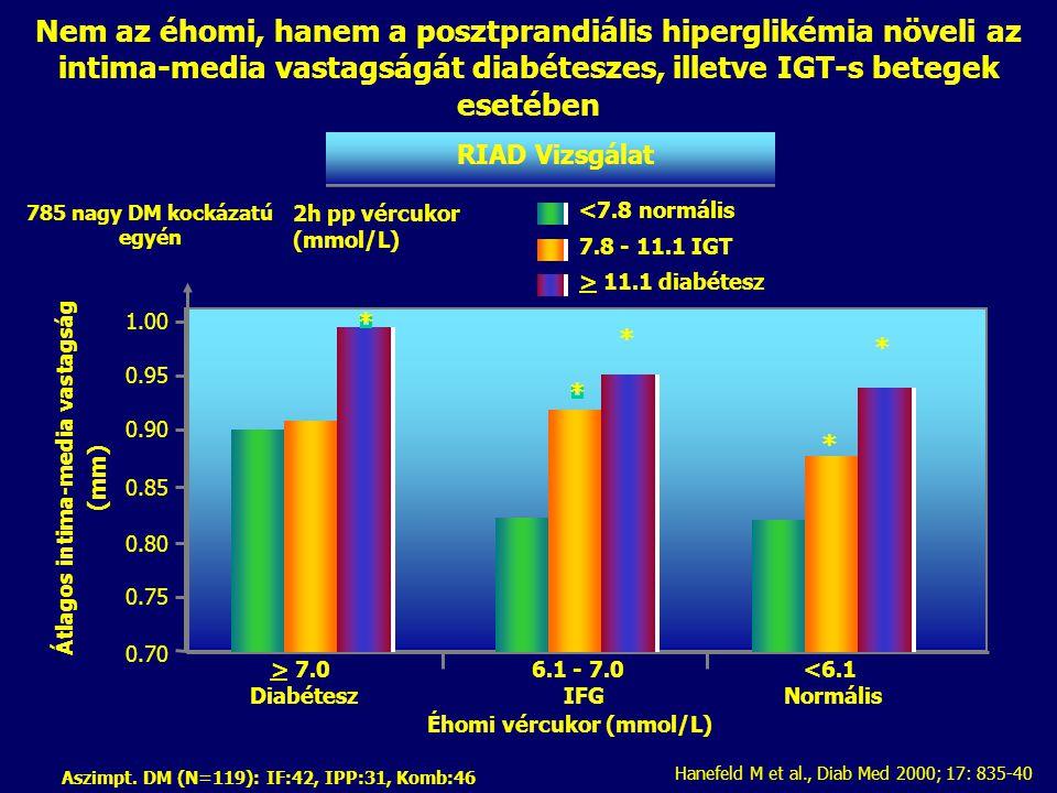 0.85 0.80 0.75 0.70 Átlagos intima-media vastagság (mm) > 7.0 Diabétesz Hanefeld M et al., Diab Med 2000; 17: 835-40 Nem az éhomi, hanem a posztprandi