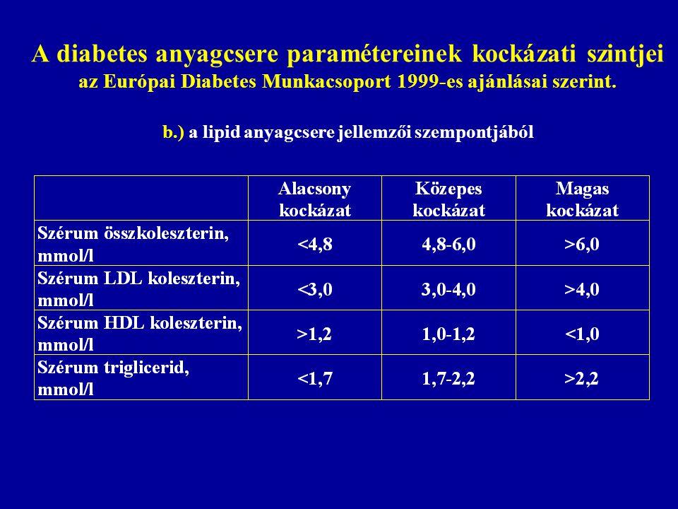 A diabetes anyagcsere paramétereinek kockázati szintjei az Európai Diabetes Munkacsoport 1999-es ajánlásai szerint. b.) a lipid anyagcsere jellemzői s