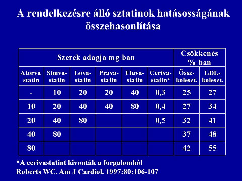 A rendelkezésre álló sztatinok hatásosságának összehasonlítása *A cerivastatint kivonták a forgalomból Roberts WC. Am J Cardiol. 1997:80:106-107