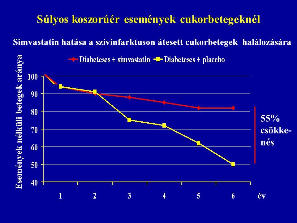 Súlyos koszorúér események cukorbetegeknél 55% csökke- nés Simvastatin hatása a szívinfarktuson átesett cukorbetegek halálozására Események nélküli be