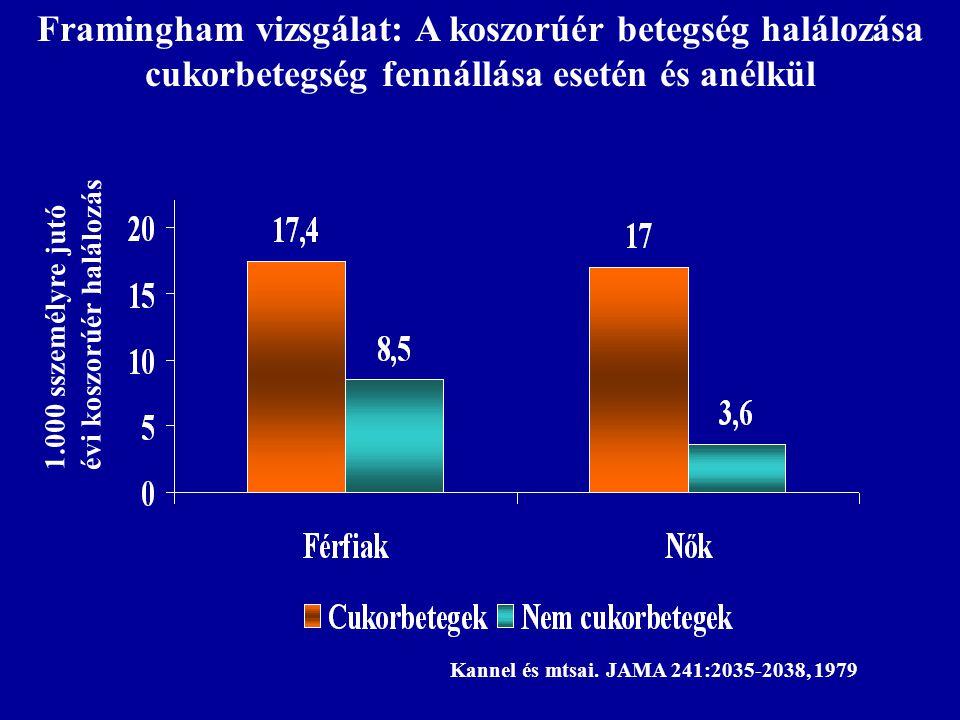 1.000 sszemélyre jutó évi koszorúér halálozás Kannel és mtsai. JAMA 241:2035-2038, 1979 Framingham vizsgálat: A koszorúér betegség halálozása cukorbet