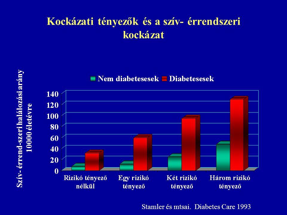 Kockázati tényezők és a szív- érrendszeri kockázat Szív- érrend-szeri halálozási arány 10000 életévre Stamler és mtsai. Diabetes Care 1993