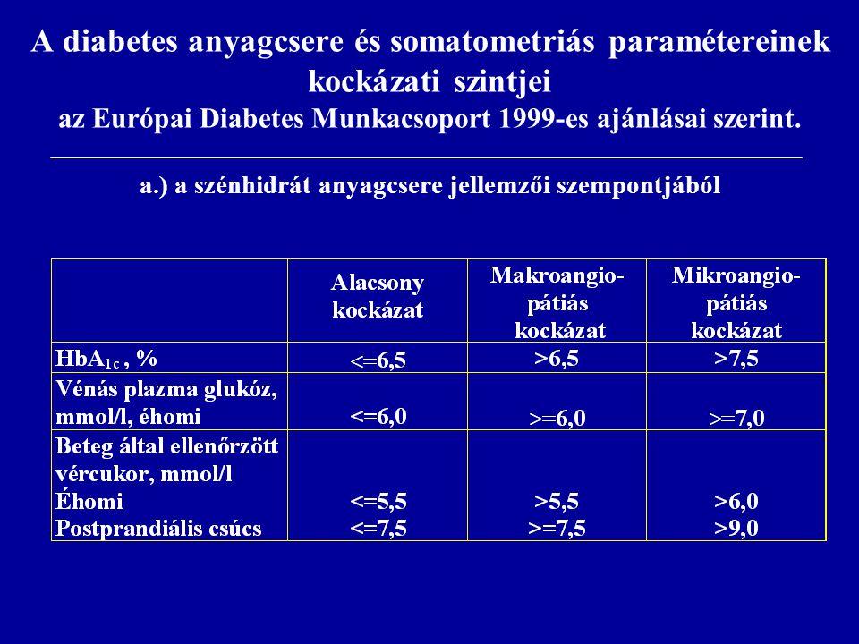 A diabetes anyagcsere és somatometriás paramétereinek kockázati szintjei az Európai Diabetes Munkacsoport 1999-es ajánlásai szerint. a.) a szénhidrát