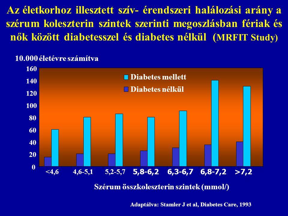 0 20 40 60 80 100 120 140 160 >7,2 <4,64,6-5,15,2-5,7 5,8-6,26,3-6,76,8-7,2 Szérum összkoleszterin szintek (mmol/) 10.000 életévre számítva Adaptálva: