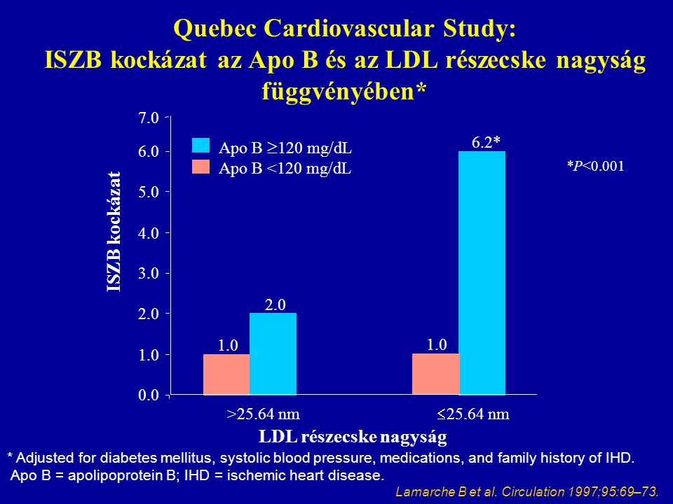 Éhomi vércukorÉtkezés utáni vércukor Triglicerid Vérnyomás Eset per 1000 Rate per 1000 Szívinfarktus Halálozás ** ** * * * * ** *) p < 0.05 **) p < 0.01 Hanefeld et al.
