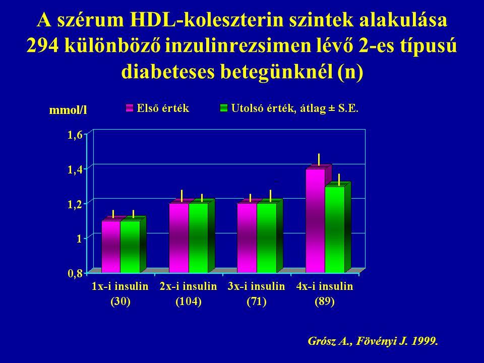 A szérum HDL-koleszterin szintek alakulása 294 különböző inzulinrezsimen lévő 2-es típusú diabeteses betegünknél (n) Grósz A., Fövényi J. 1999.