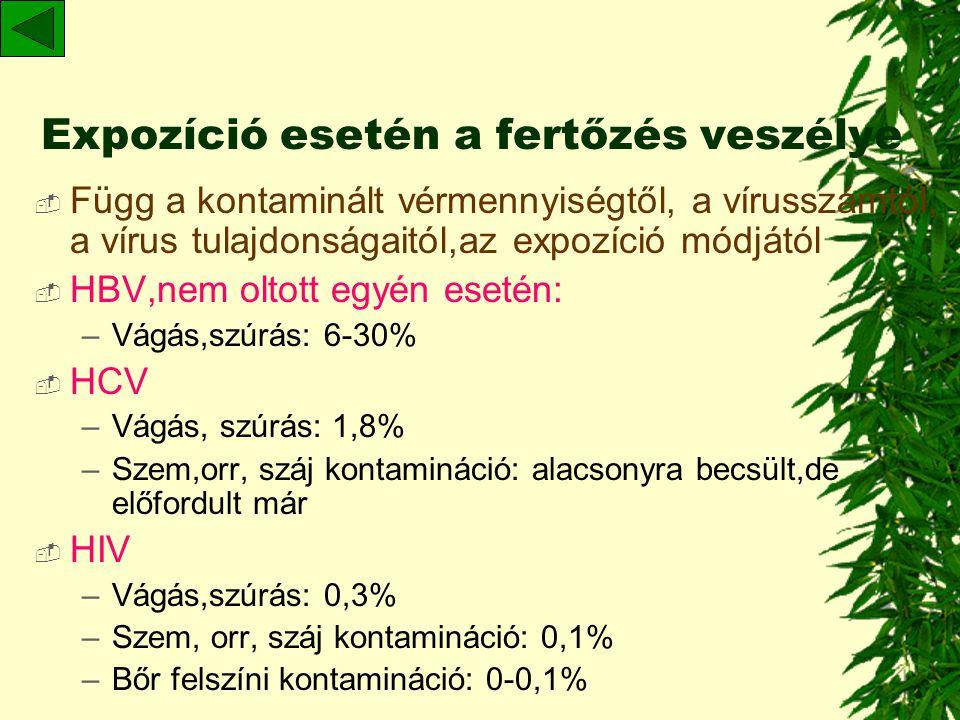 A három hygiénés zóna I.