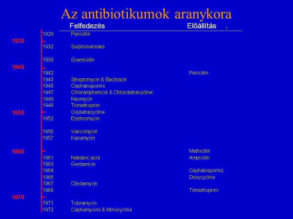 Az antibiotikumok aranykora FelfedezésElőállítás