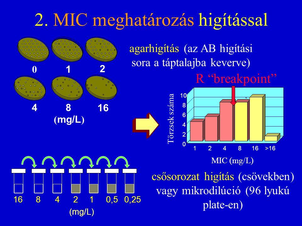 """124816>16 MIC (mg/L) 0 2 4 6 8 10 Törzsek száma R """"breakpoint"""" ( mg/L ) 0 4 1 8 2 16 2. MIC meghatározás higítással 2 1 0,5 0,25 4 8 16 (mg/L) agarhig"""