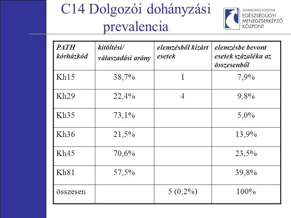 C14 Dolgozói dohányzási prevalencia PATH kórházkód kitöltési/ válaszadási arány elemzésből kizárt esetek elemzésbe bevont esetek százaléka az összesen