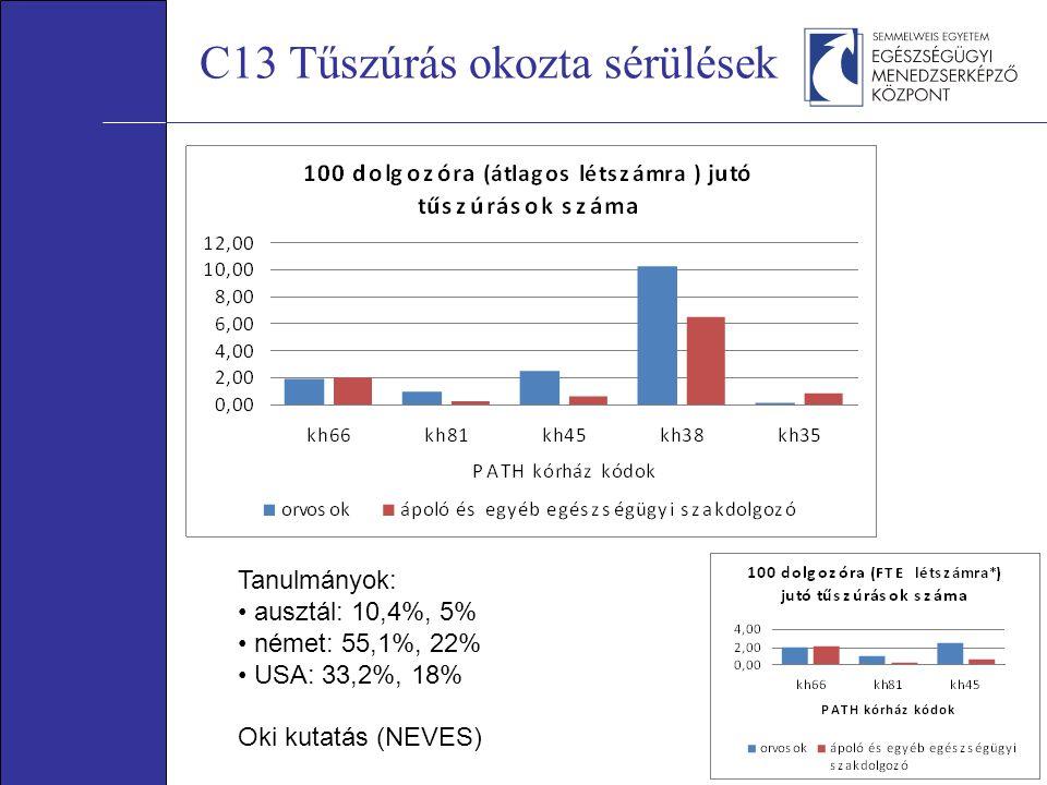 C13 Tűszúrás okozta sérülések Tanulmányok: ausztál: 10,4%, 5% német: 55,1%, 22% USA: 33,2%, 18% Oki kutatás (NEVES)